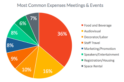 common event budget expenses