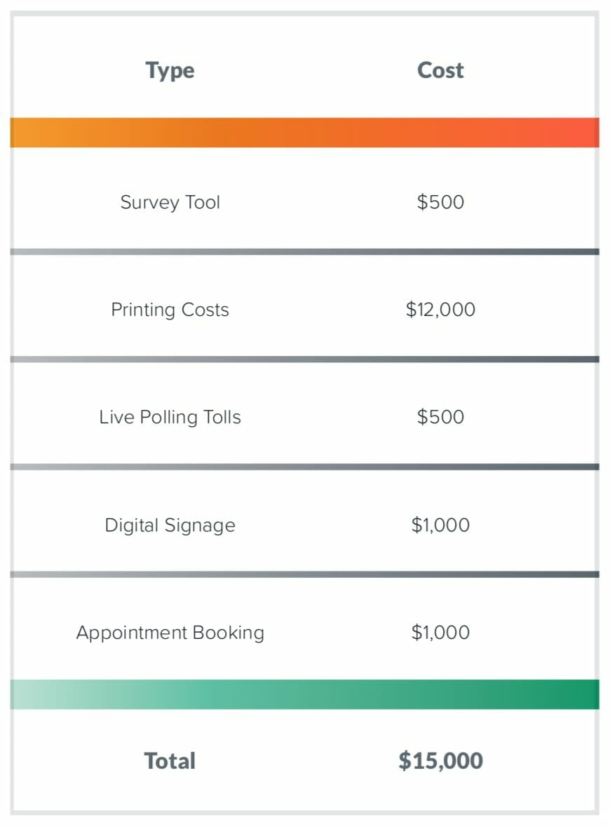 Event app cost savings table