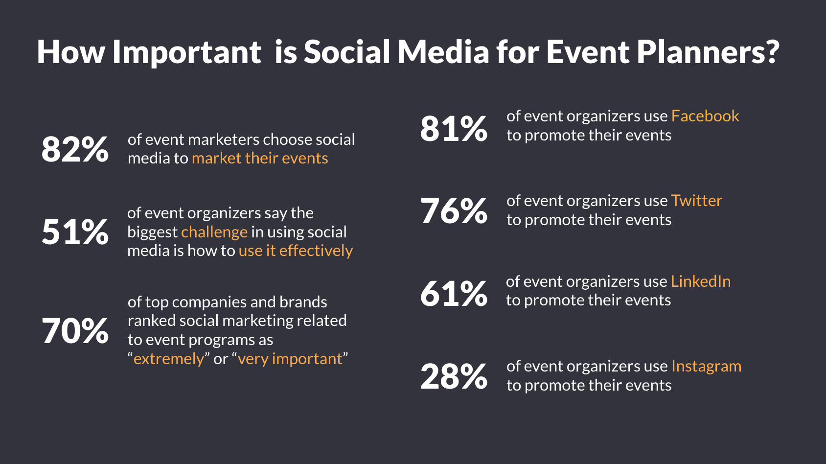 How social media is important for Event Planners Stats infographic